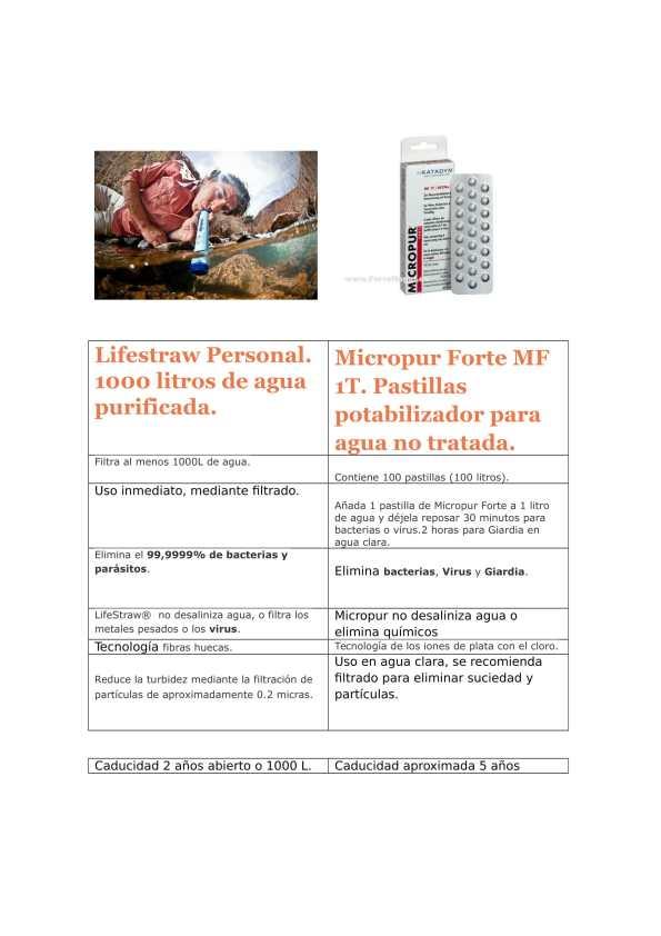 Comparativa Lifestraw Personal & Micropur Forte-1