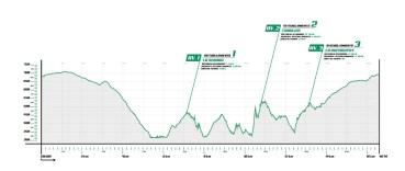 secretos del duero 2019 mapa carreras de montaña perfil 16km