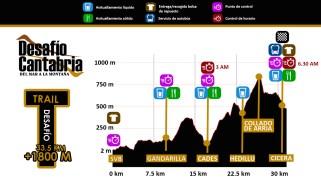Desafio Cantabria 2019 Perfil Trail nocturno 33k
