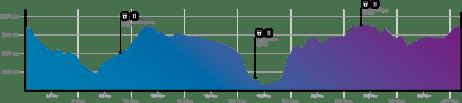 ruta vetona 2021 los 100k de bejar perfil marathon