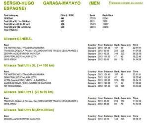 """ITRA emplea """"Trail Ultra"""" en sus rankings oficiales"""