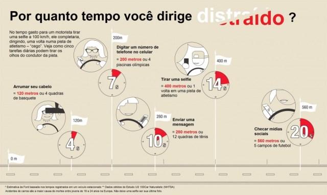 Ford Infográfico_Direção Cega-Fev2016 (2895 x 1734)