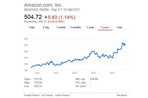 Reputation Audit: Amazon