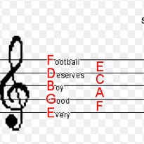 Reading Music Mnemonics - Treble Clef Acronyms from http://cars.blurtit.com/