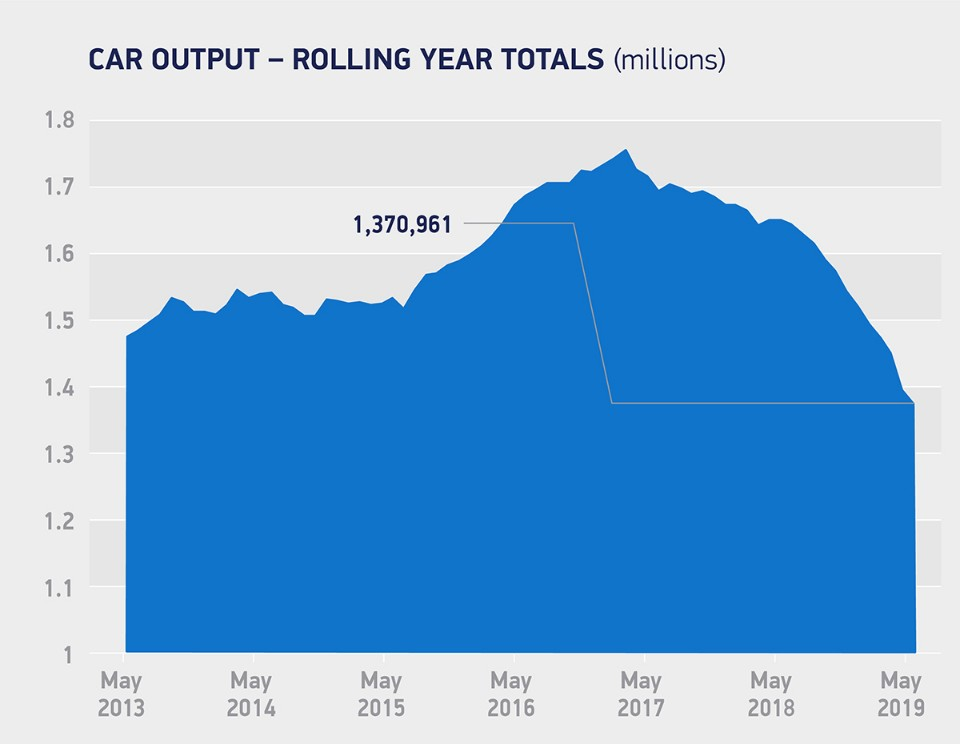 brexit - UK car production 02 - British car industry going down the gurgler