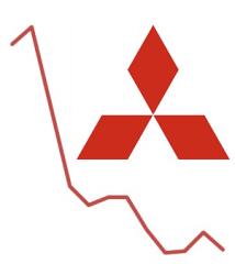 Mitsubishi-US-sales