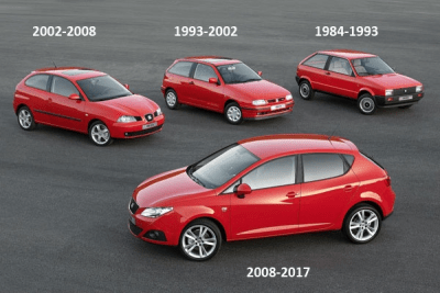 Seat_Ibiza-generations-auto-sales-statistics-Europe