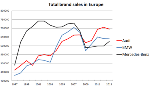 Audi-BMW-Mercedes-Benz-sales-chart