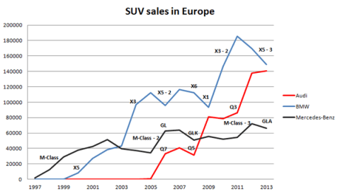 Audi-BMW-Mercedes-Benz-SUV-sales-chart