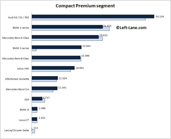 Auto-sales-statistics-2015_Q1-Europe-premium_compact_car_segment