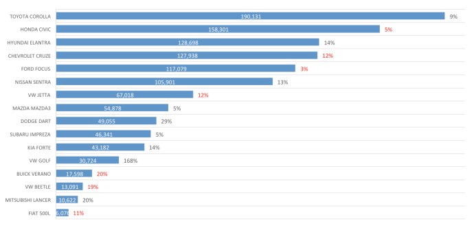 2015 H1 compact segment sales