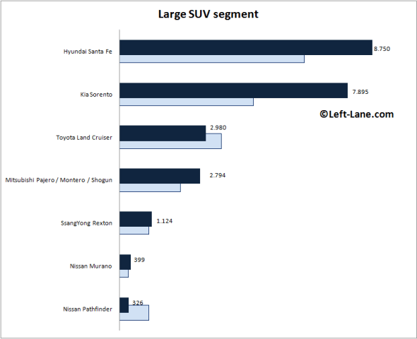 Auto-sales-statistics-2015_H1-Europe-large_SUV_segment