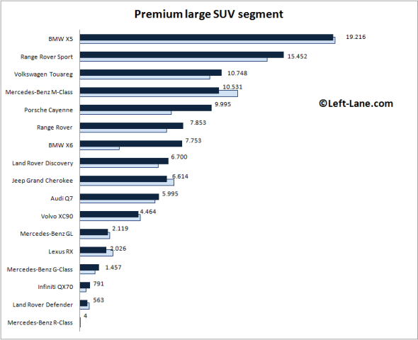 Auto-sales-statistics-2015_H1-Europe-premium-large_SUV_segment