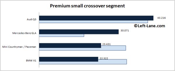 Auto-sales-statistics-2015_H1-Europe-premium_small_crossover_segment