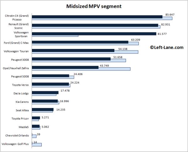 Europe-midsized_MPV_segment-2015_Q3-auto-sales-statistics