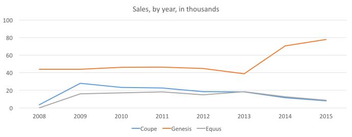 Hyundai Genesis sales