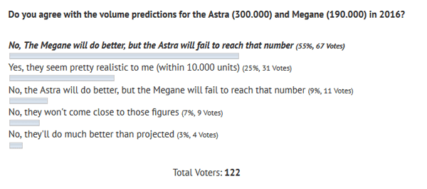 poll_results-sales-predictions-Opel_Astra-Renault_Megane-2016