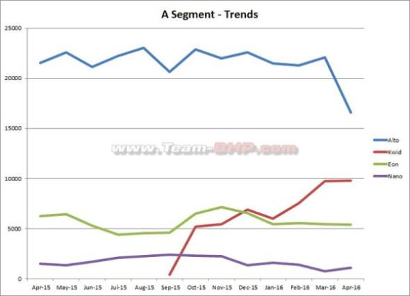 Renault_Kwid-Maruti_Alto-Hyundai_Eon-Tata_Nano-sales-figures-India