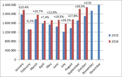 China-car-sales-graph-october_2016