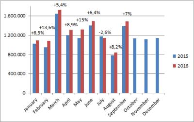 European-car-sales-graph-september_2016