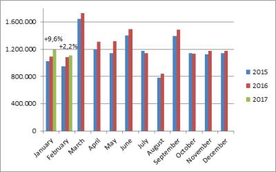 European-car-sales-graph-February_2017