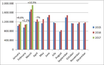 European-car-sales-graph-April_2017