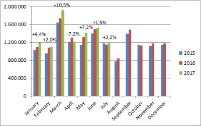 European-car-sales-graph-July_2017
