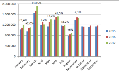 European-car-sales-graph-september_2017