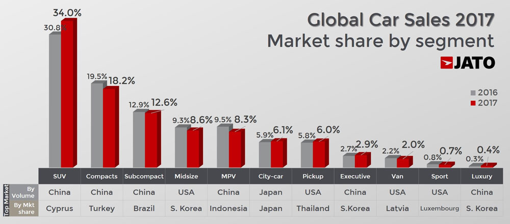 Global Car Sales Analysis 2017 Carsalesbase Com