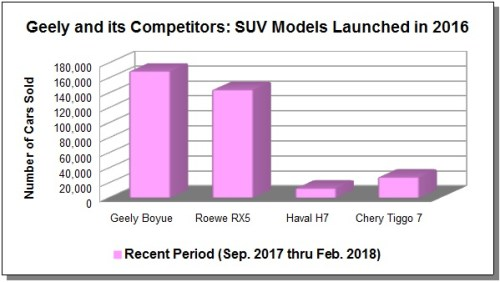 Geely_Boyue-sales-figures-vs-competition-2