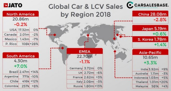 2018-worldwide-car-sales-regions