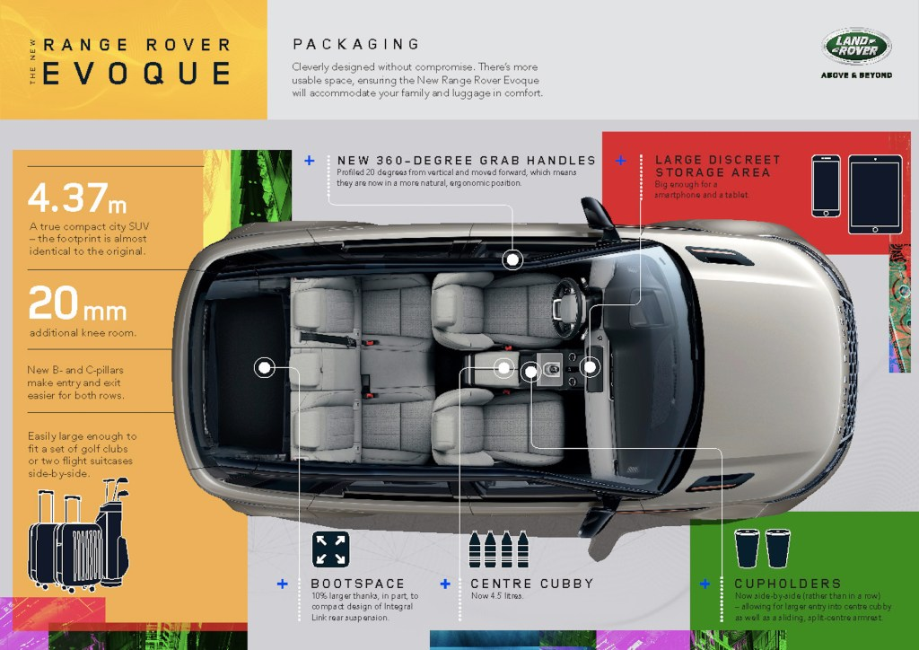 New Range Rover Evoque