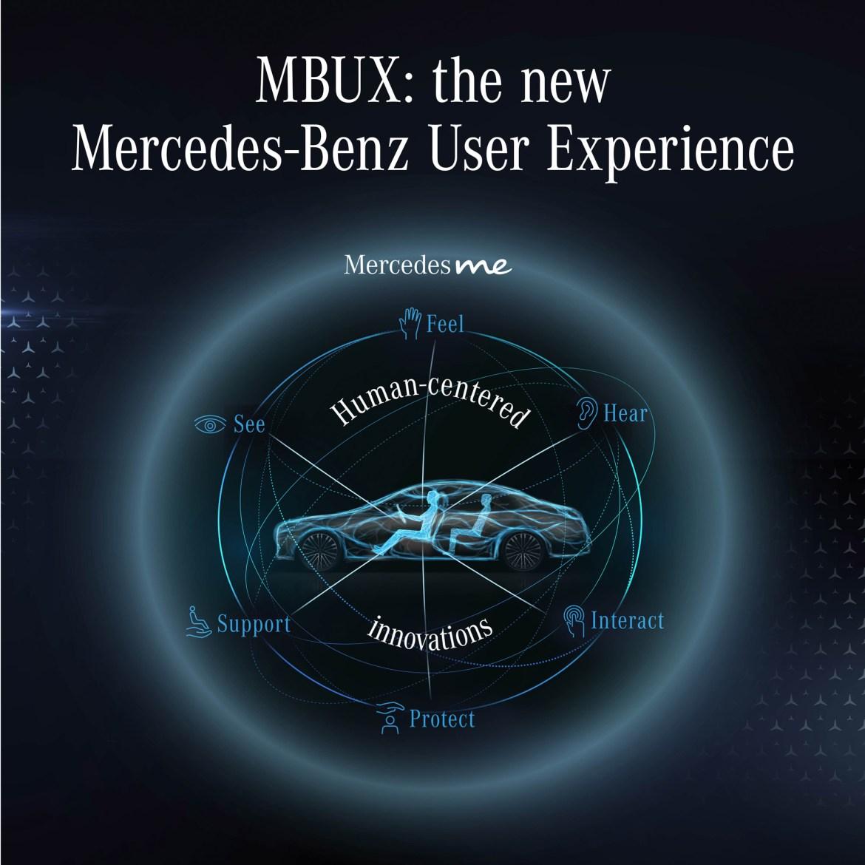 Mercedes-Benz S-Klasse, MBUX (Mercedes-Benz User Experience)Mercedes-Benz S-Class, MBUX (Mercedes-Benz User Experience)