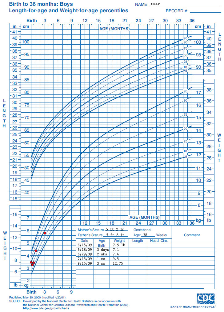 Cdc Premature Growth Chart Male