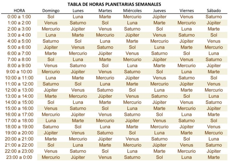 Tabla de horas planetarias semanales