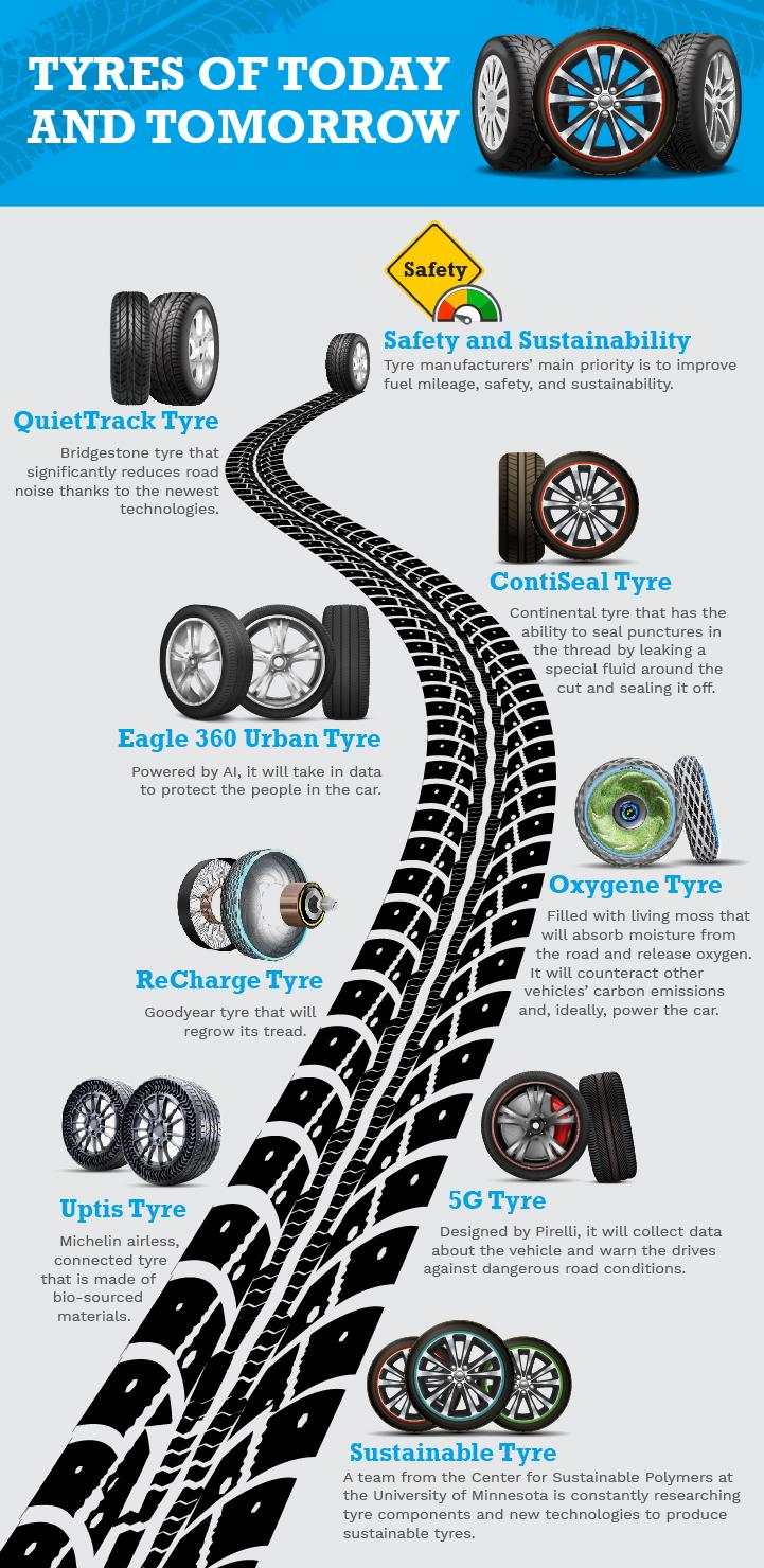 Tyres of today and tomorrow graphics