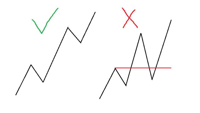 reglas de la onda de Elliott 6