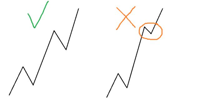 reglas de la onda de Elliott 3