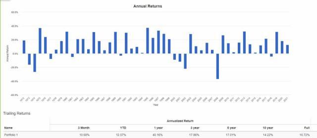 sp500 rentabilidad histórica