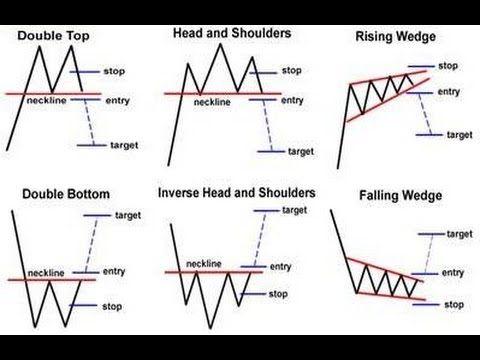 patrones de trading chartismo 2