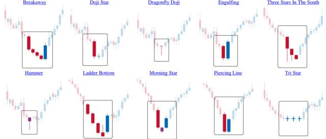patrones de trading velas japonesas