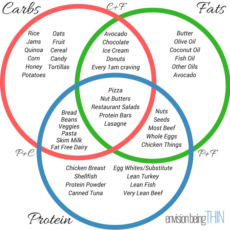 macro Venn Diagram