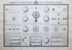Carte céleste ancienne de cosmographie