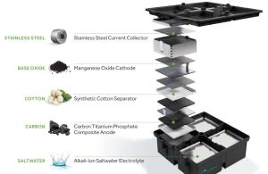 Aquion Batteries - Technology for the Future
