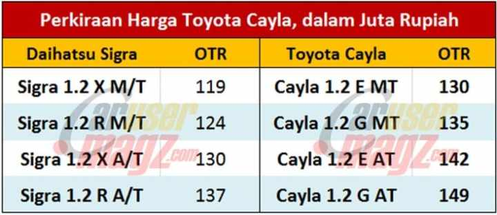 Perkiraan Harga Toyota Cayla