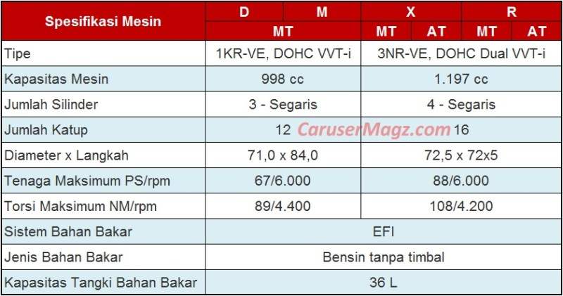 Spesifikasi Mesin Daihatsu Sigra 2016