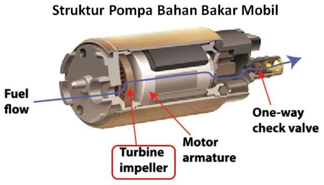 Struktur Pompa Bensin - Posisi Impeller di dalam Pompa bbm