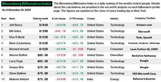 Bloomberg Billionaires Index, November 20, 2020
