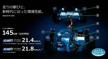 新型ハリアーの燃費は悪い?ってマジで言ってんの。。実燃費でも高評価だぜ!じゃあライバル車と比較しみましょうよ!