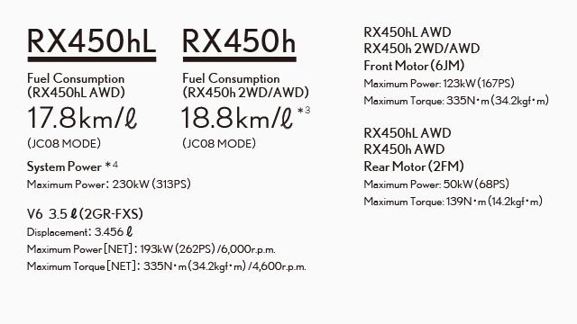 新型レクサスRX燃費性能